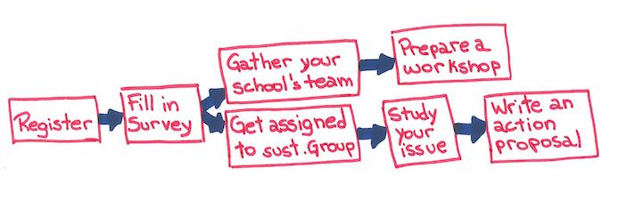 Steps participation